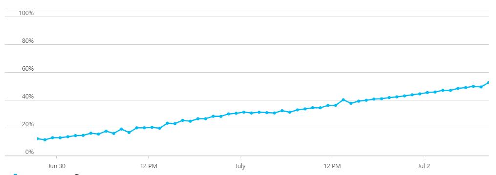 cpu-increase