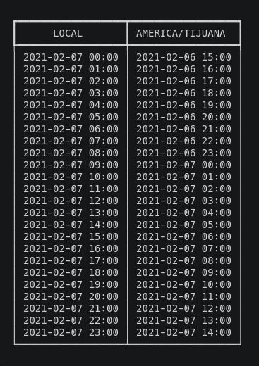 comparison between two timezones