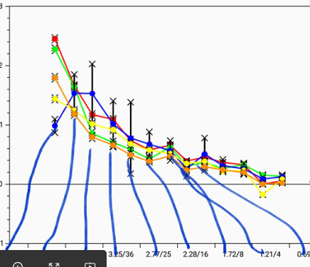 Xamarin Forms : Oxyplot : Line Series Graph : X axis points are not