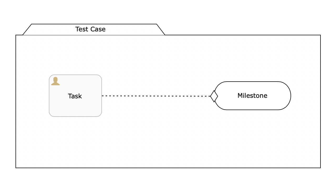 Flowable Script Task Example