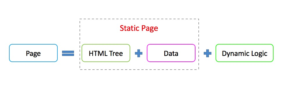 what_is_dynamic_page