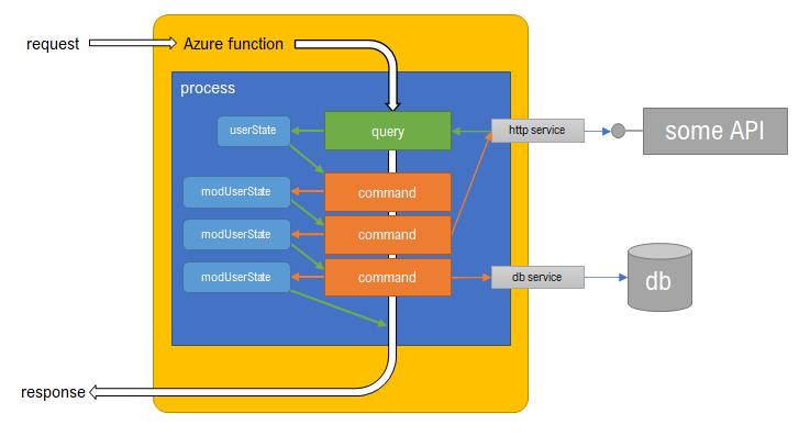 func-cqs-process