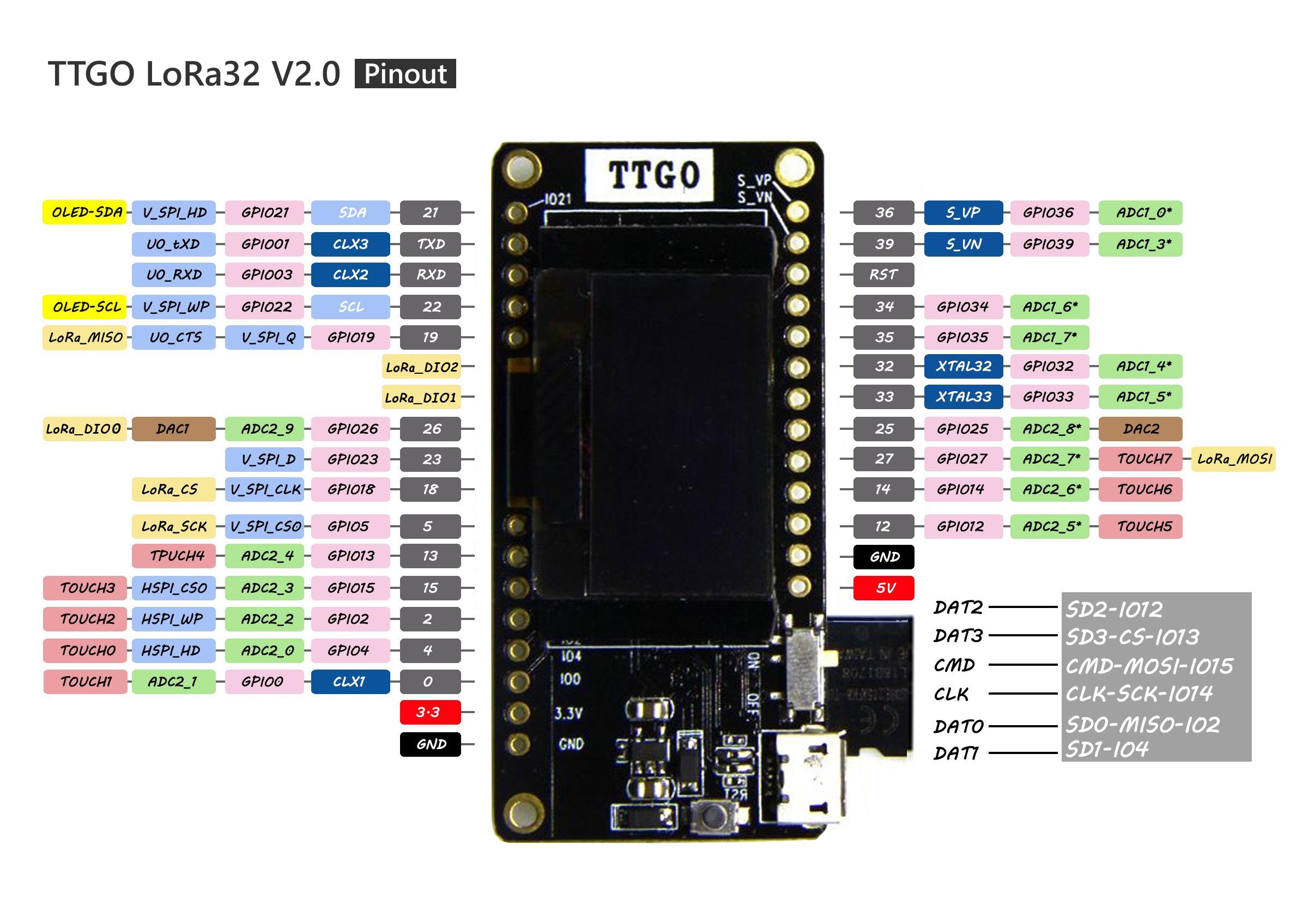 Inconsistent pin mapping · Issue #3 · LilyGO/TTGO-LORA32-V2 0 · GitHub