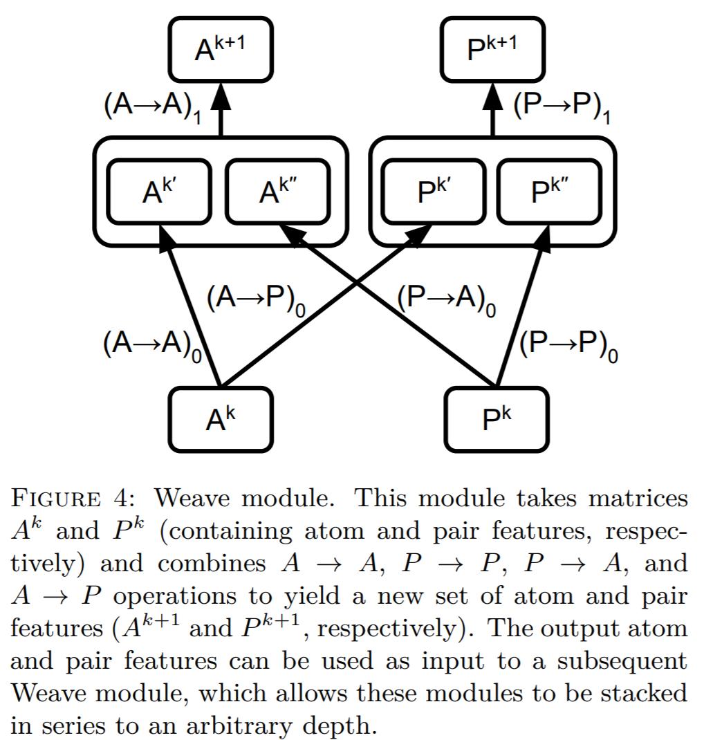 EDA and Graph NN baseline modeling | Kaggle