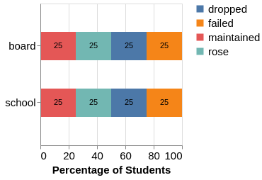 Adding text to stacked bar charts · Issue #1147 · altair-viz