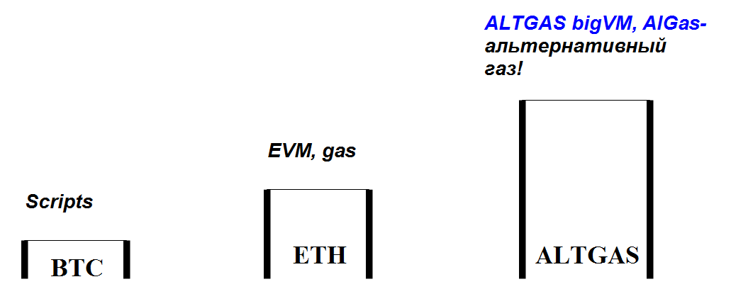 Эволюция ALTGAS