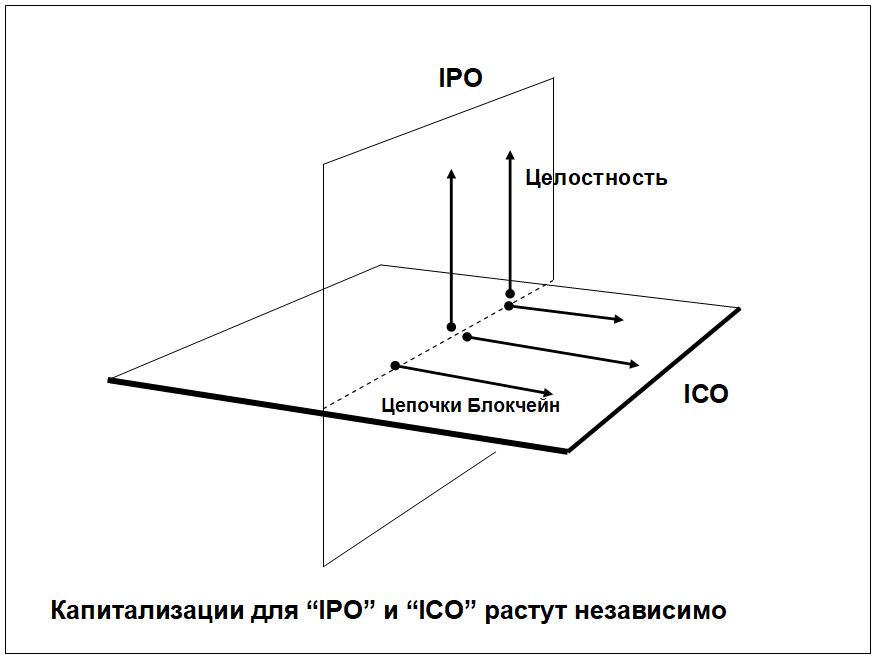 """Стратегия """"ICO внутри IPO"""" (модель IPICO)"""