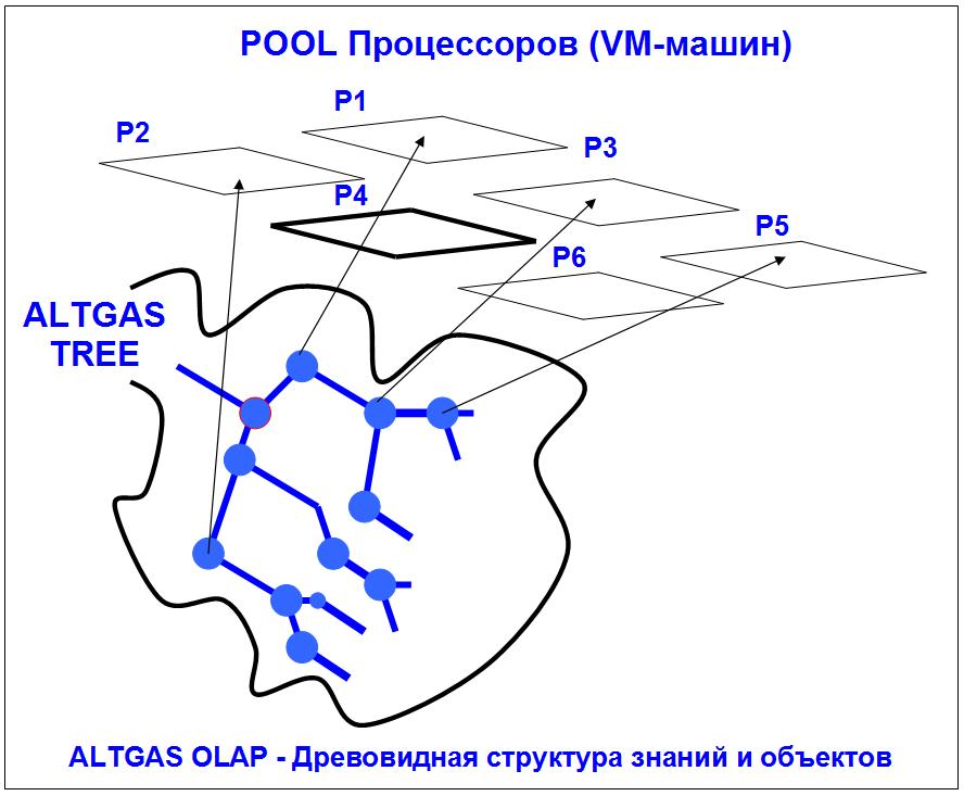 Отображение ALTGAS-OLAP на Блокчейн