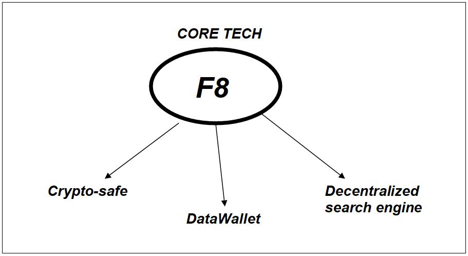F8-Core