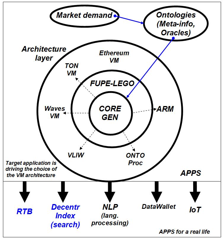Scheme of the technological idea