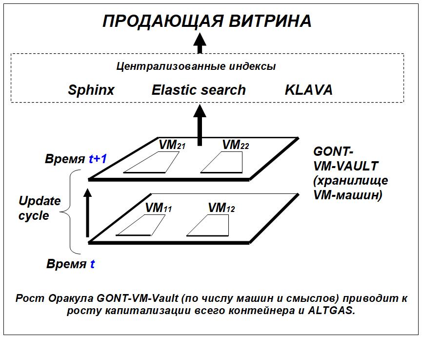 Оракул GONT-VM-Vault