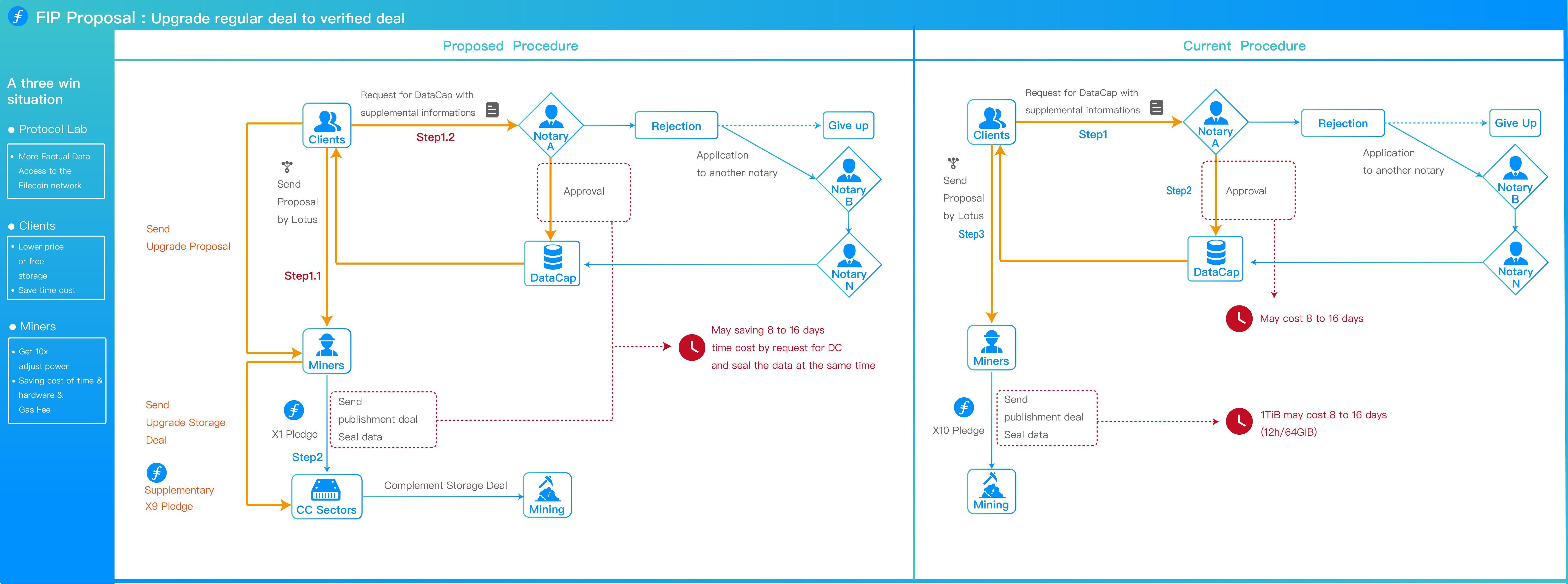 flow chart  Upgrade regular deal to verified deal