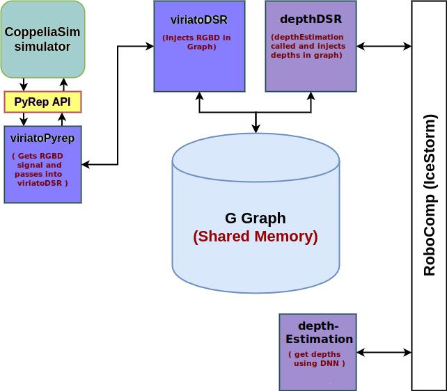 DSR_Integration