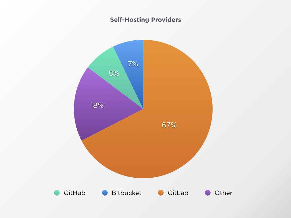 bitrise-self-hosted-chart