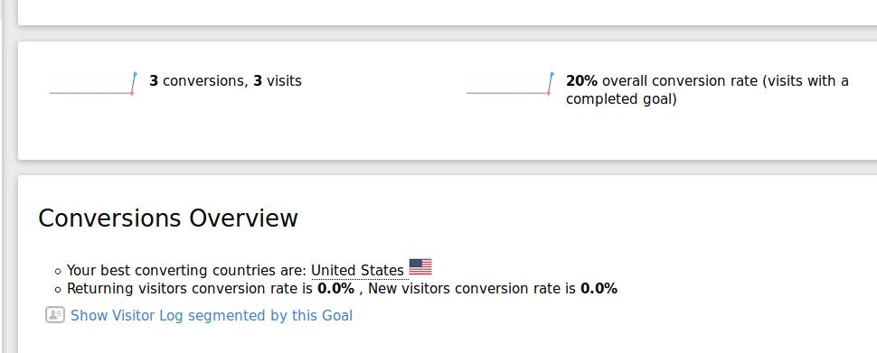 conversion rates zero