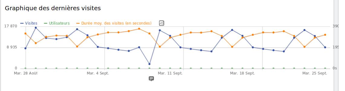 bug graph
