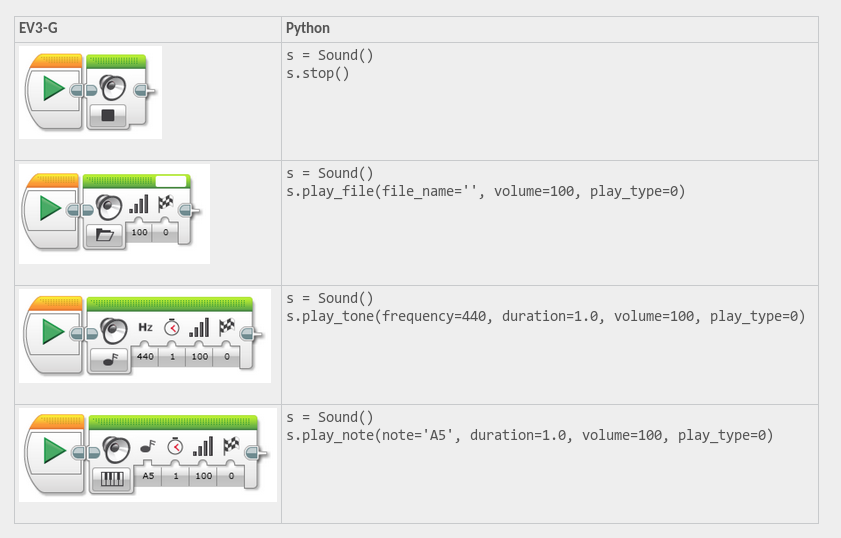 EV3-G API: Sound play_note() · Issue #403 · ev3dev/ev3dev