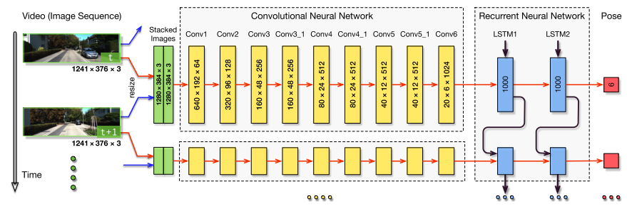 How to implement DeepVO-like network structure? · Issue #9230