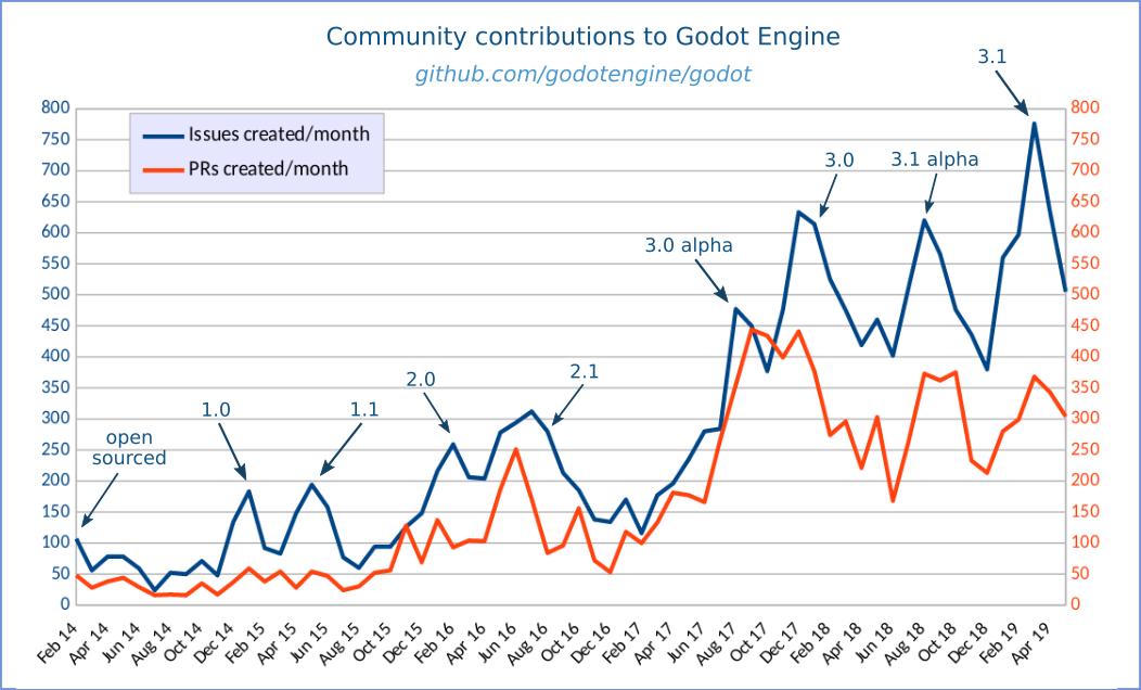godot-stats_may2019