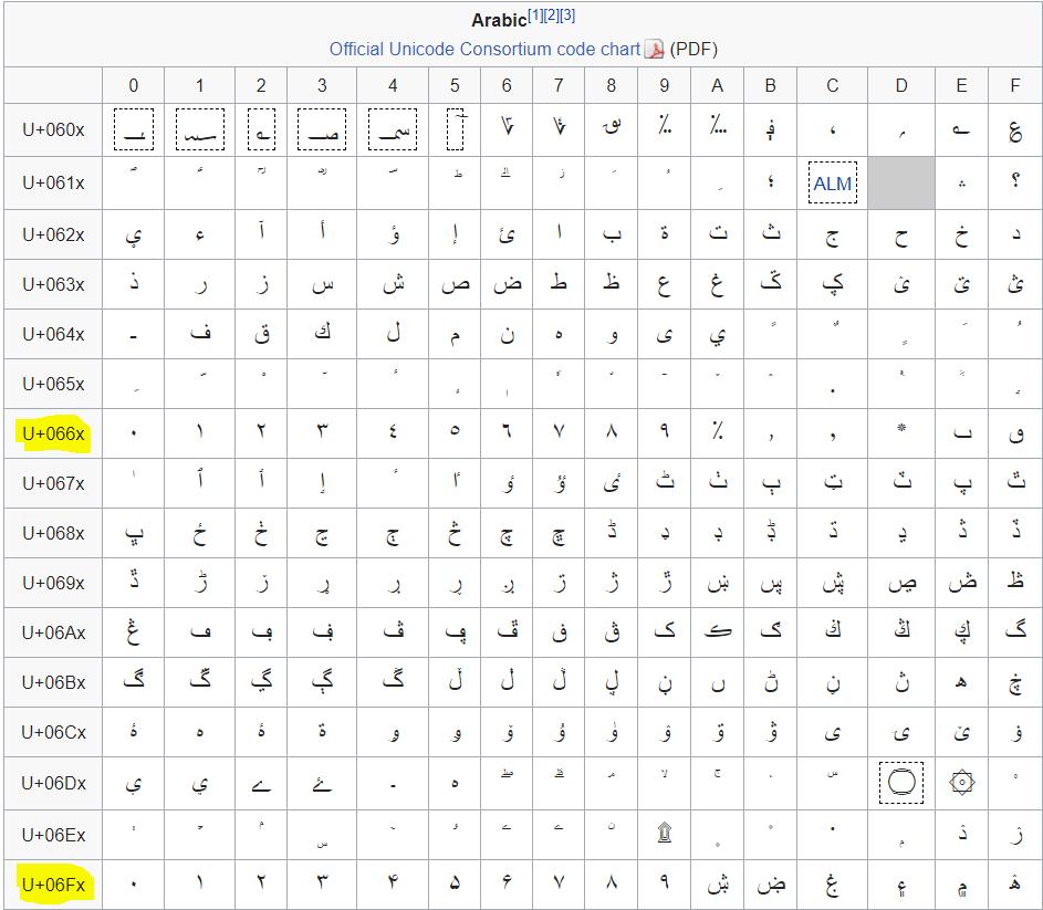 Localisation: Urdu · Issue #540 · OptiKey/OptiKey · GitHub