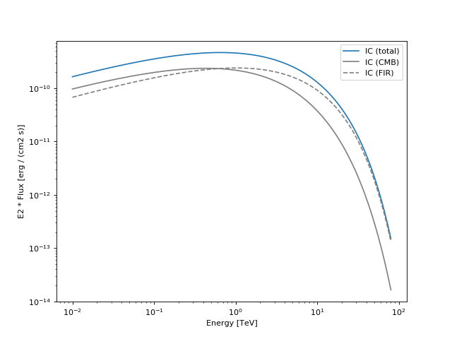 gammapy-spectrum-models-NaimaModel-1