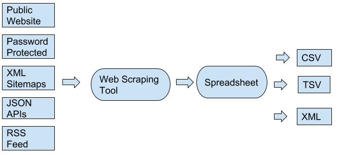 web scraping tool