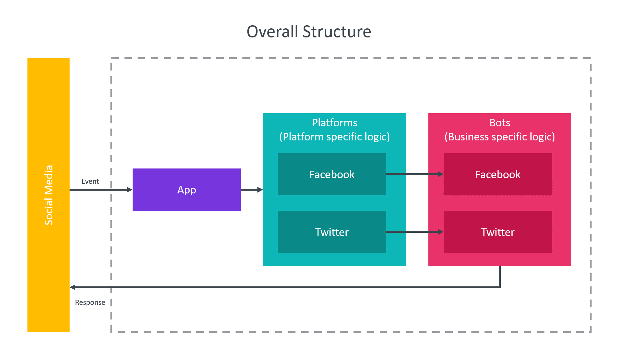 overall-structure