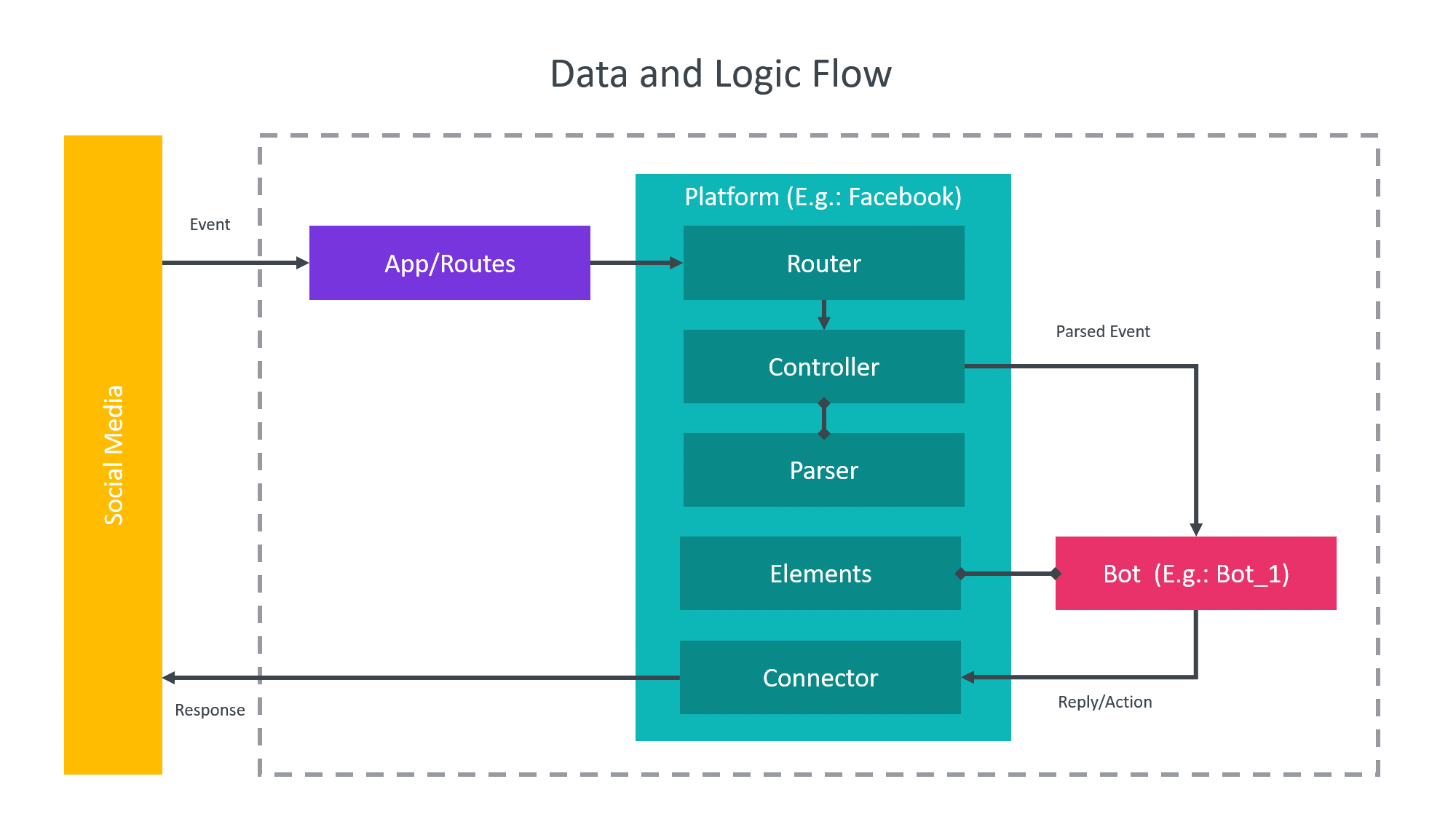 data-and-logic-flow