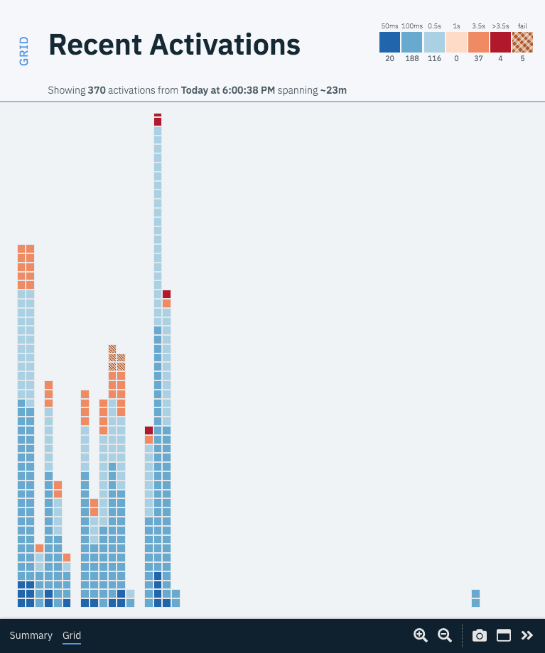add timeline form of grid issue 883 ibm functions shell github