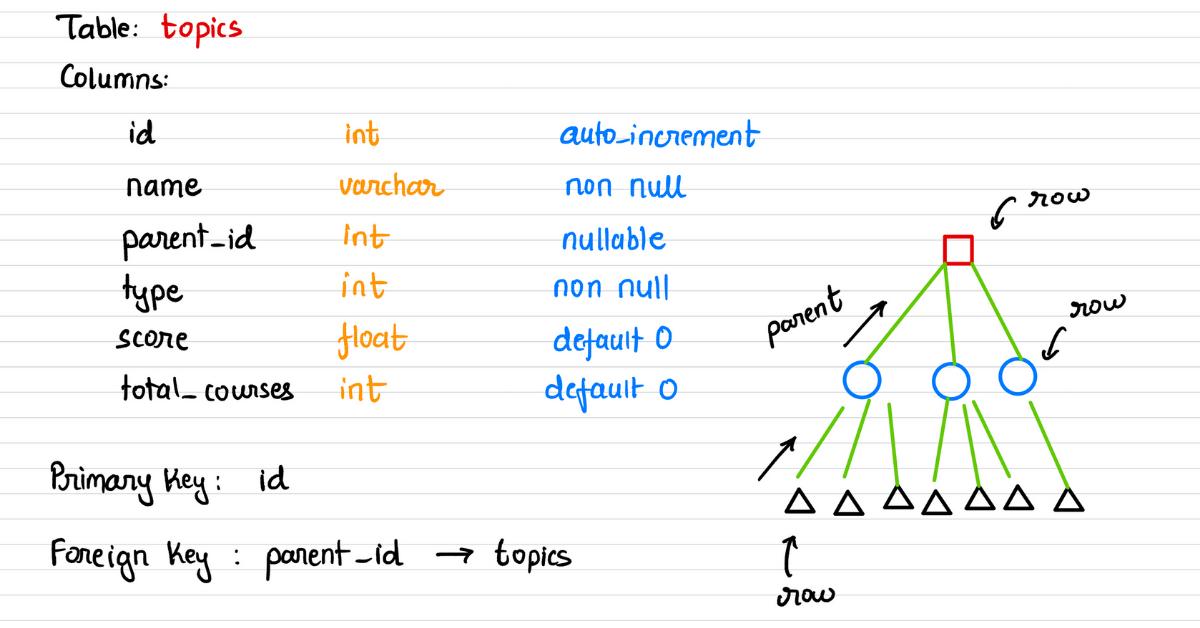 SQL Schema - Taxonomy Udemy