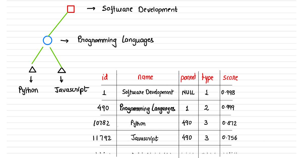 Sample Data - Taxonomy Udemy