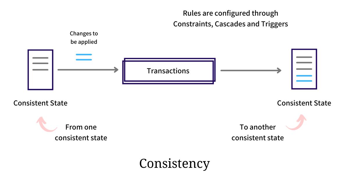 Consistency ACID Database