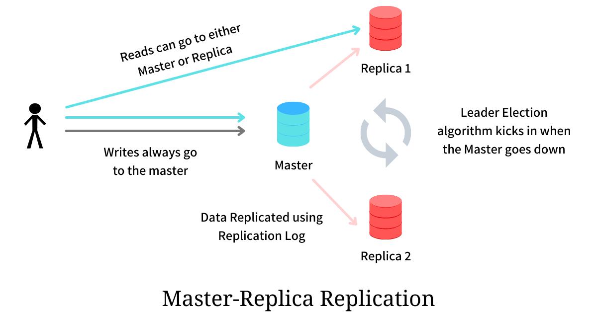 Master-Replica Replication