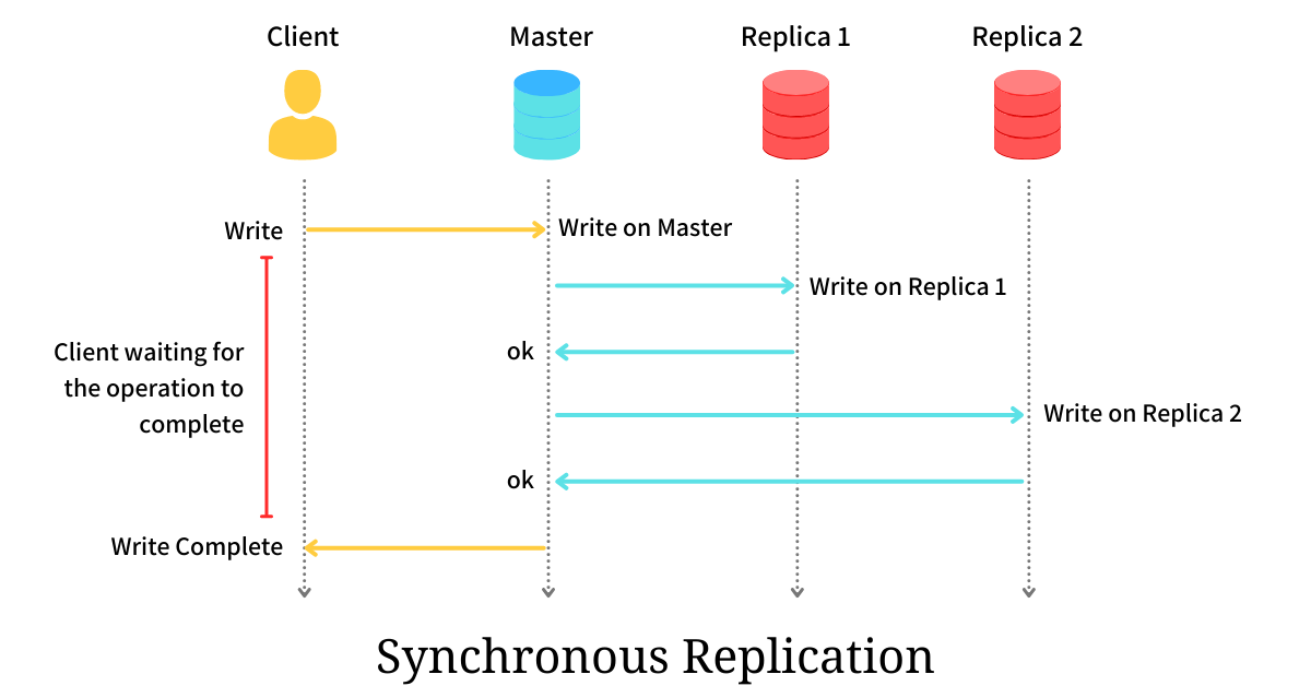 Synchronous Replication - Read Your Write Consistency