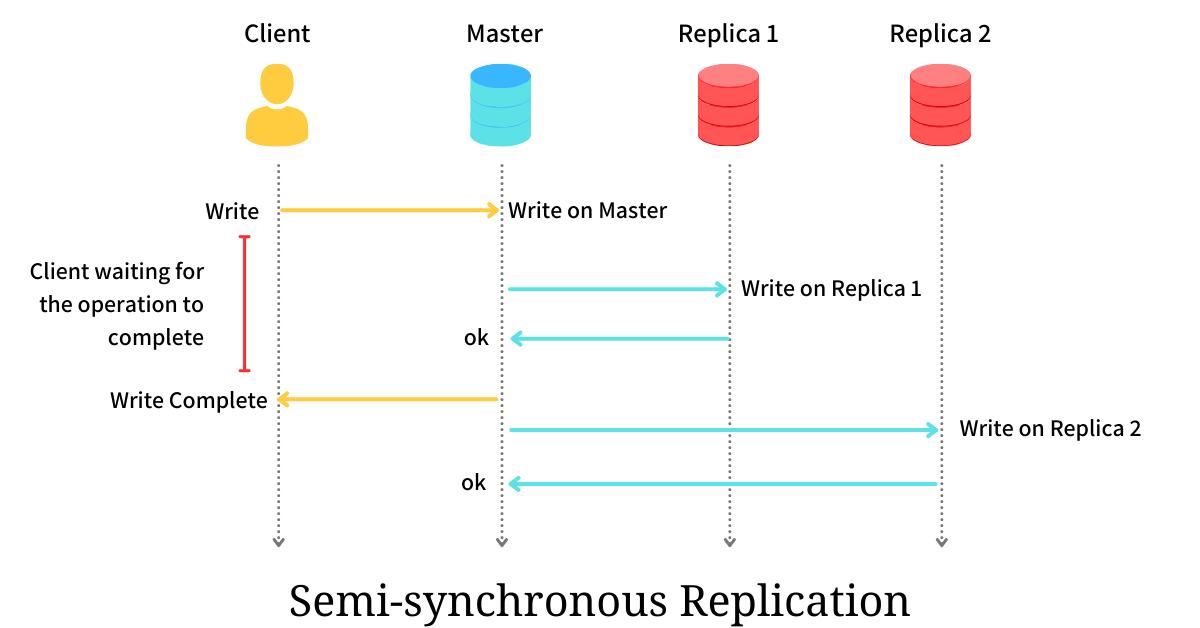 semi-synchronous replication
