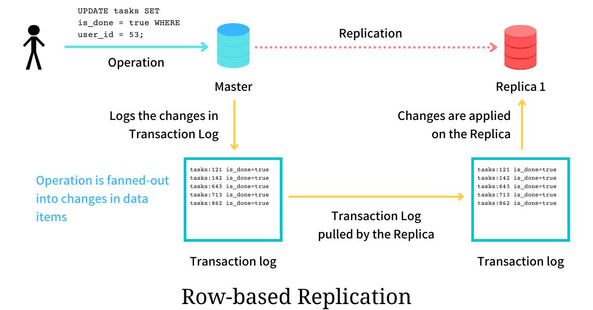 row based replication