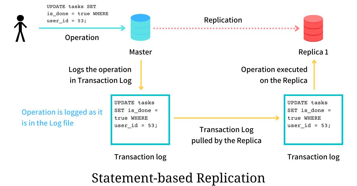 statement based replication