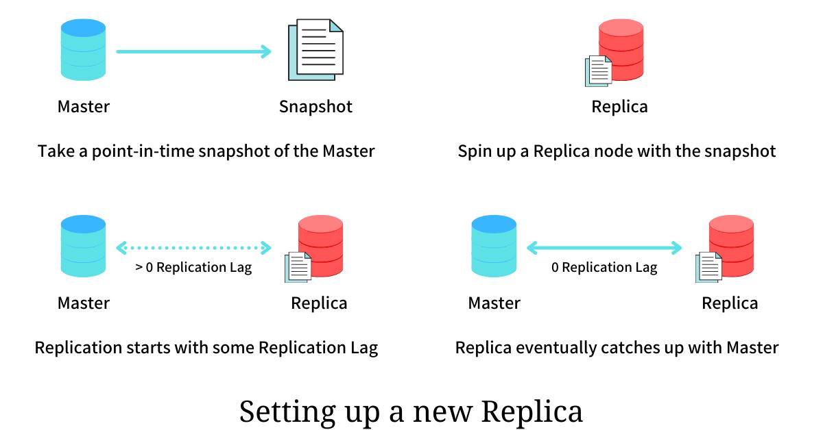 The new Replica