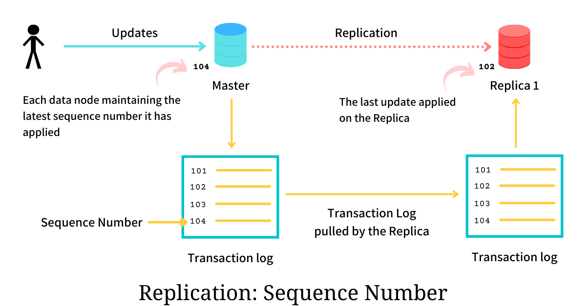 Sequence Number: Replica