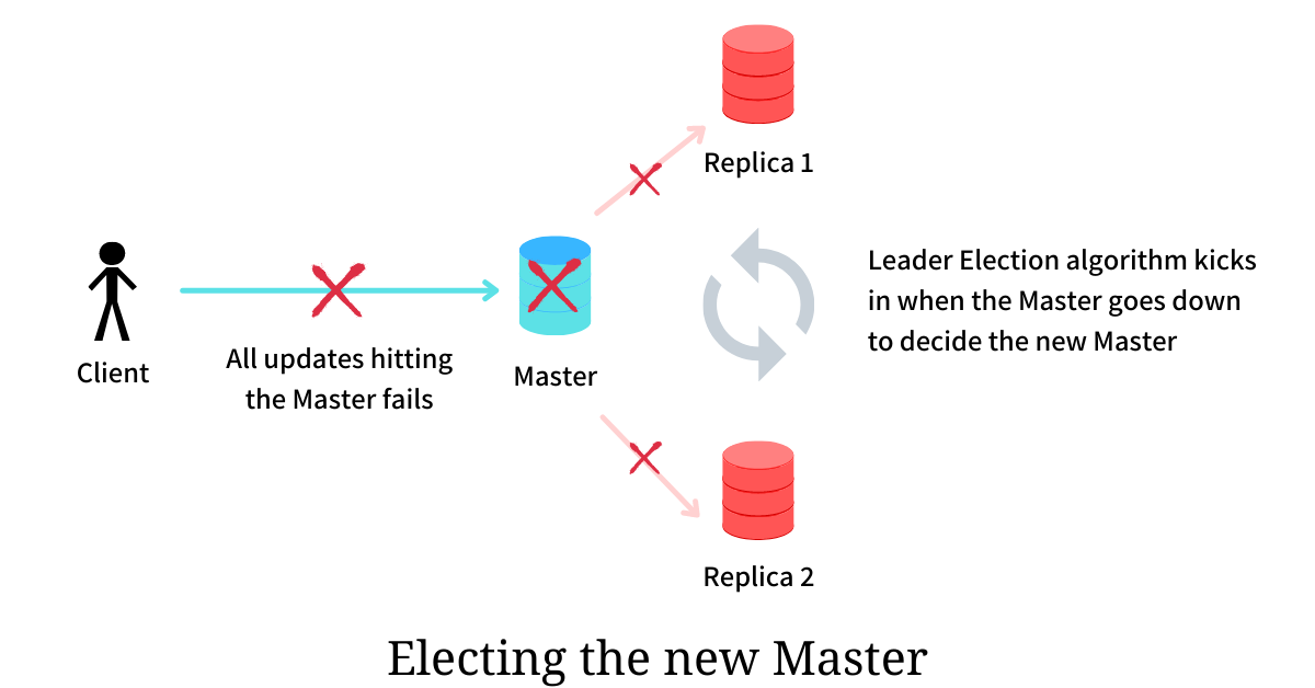 electing the new master
