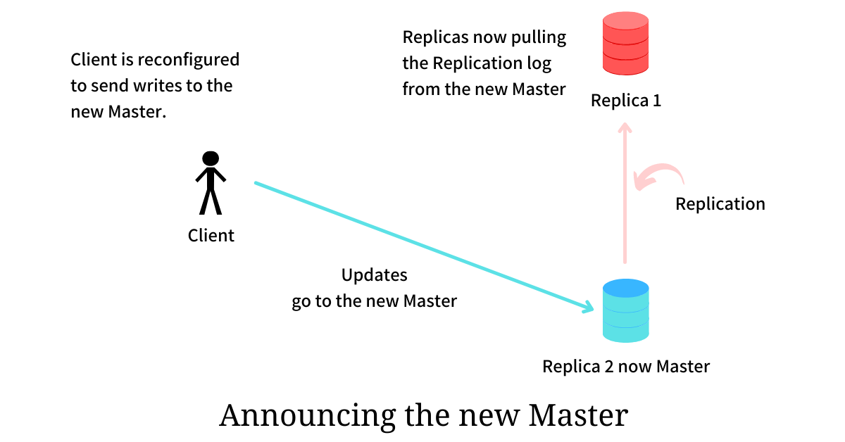 announcing the new master