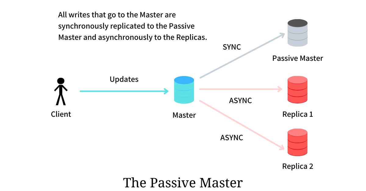 The Passive Master