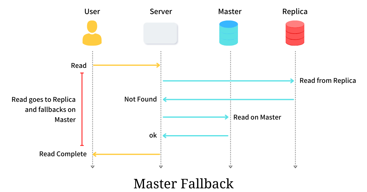 Master Fallback - Read Your Write Consistency