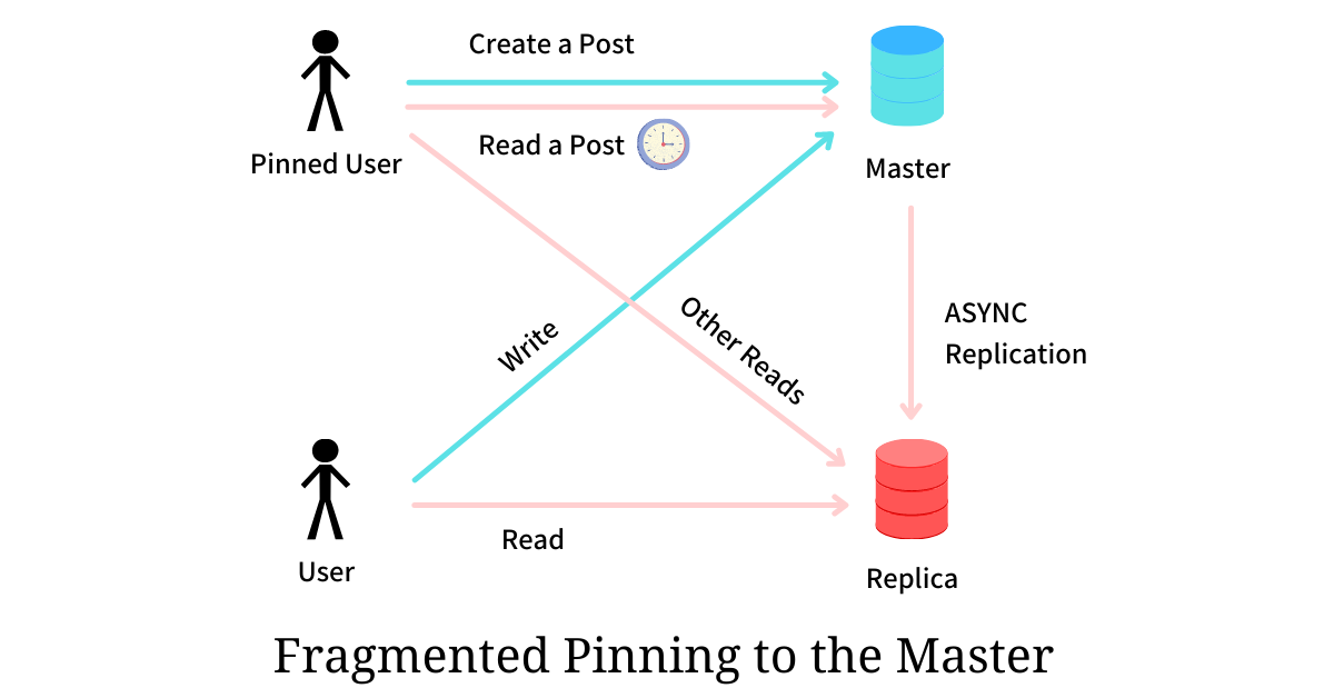 Fragmented Pinning - Read Your Write Consistency