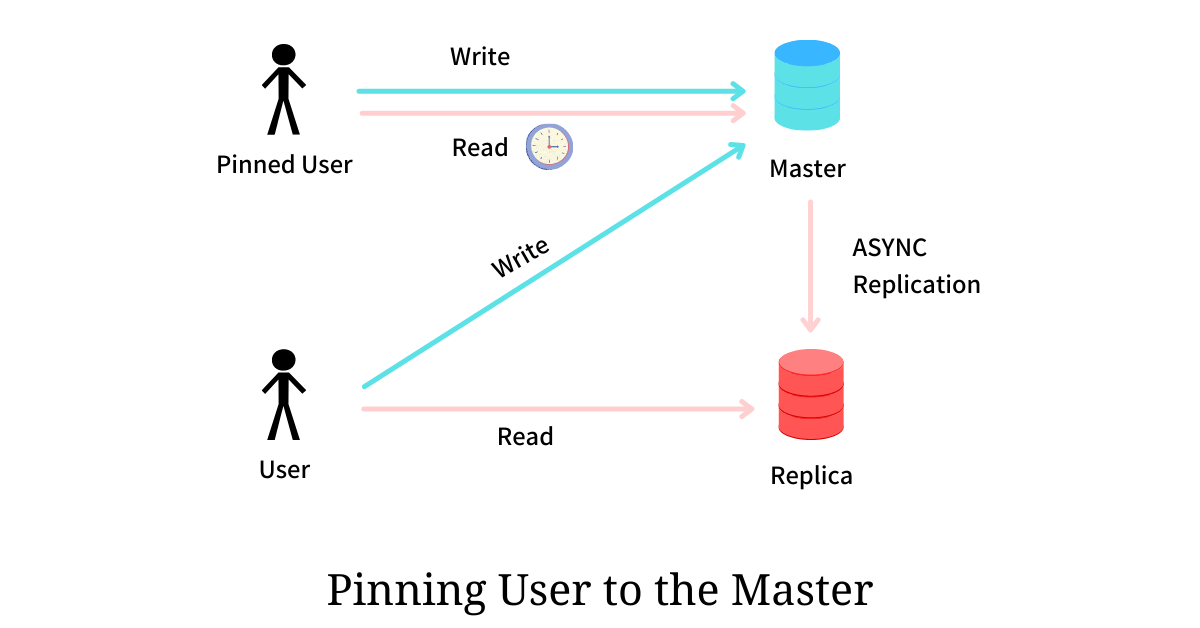 User PInning to Master - Read Your Write Consistency