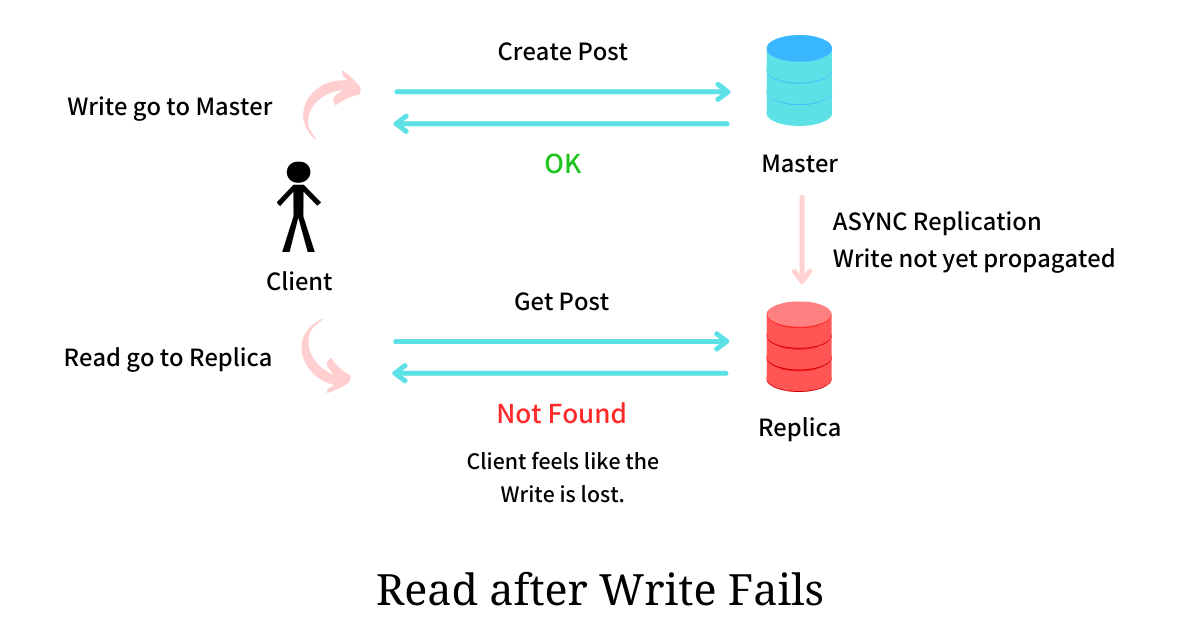 Read after Write Fails - Read Your Write Consistency