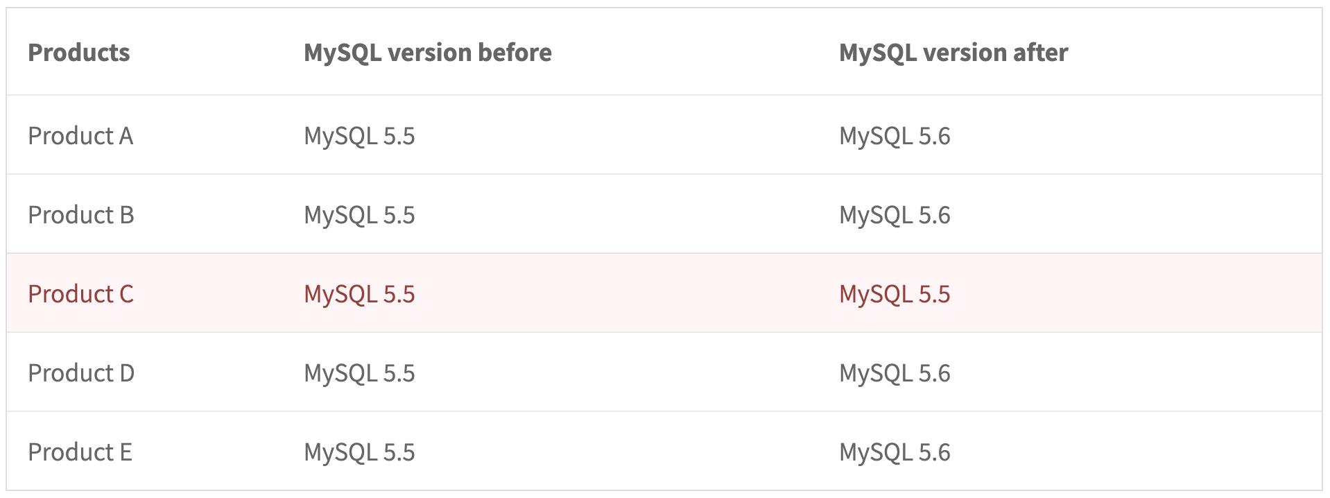 multiple-mysql-requirement