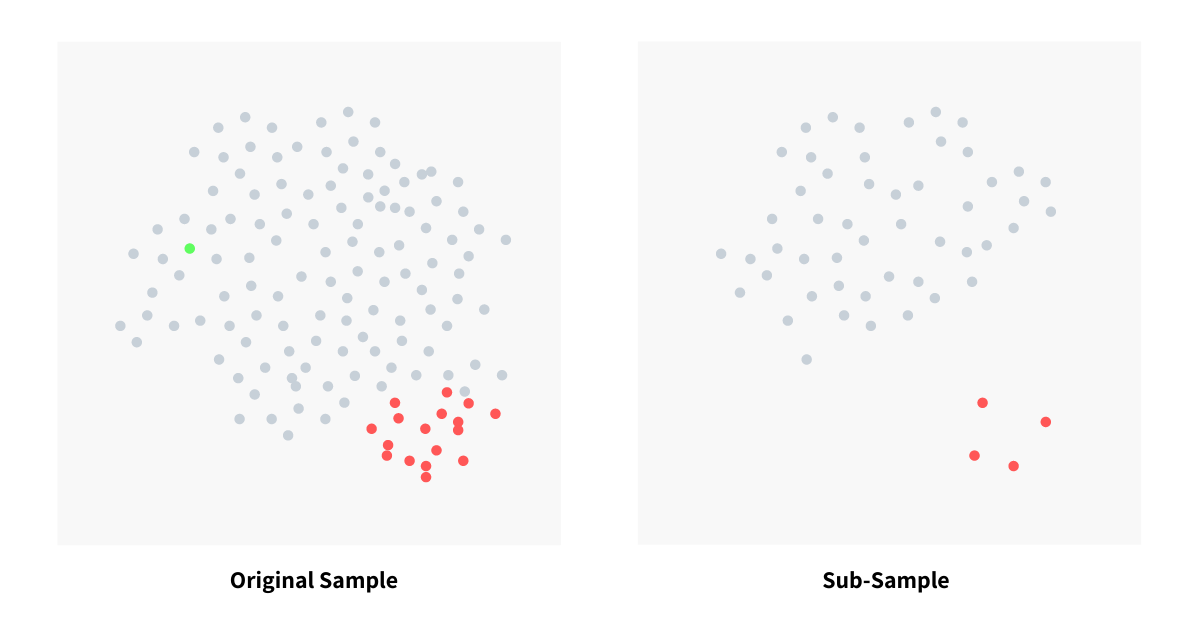 Importance of sub-sampling in Isolation Forest