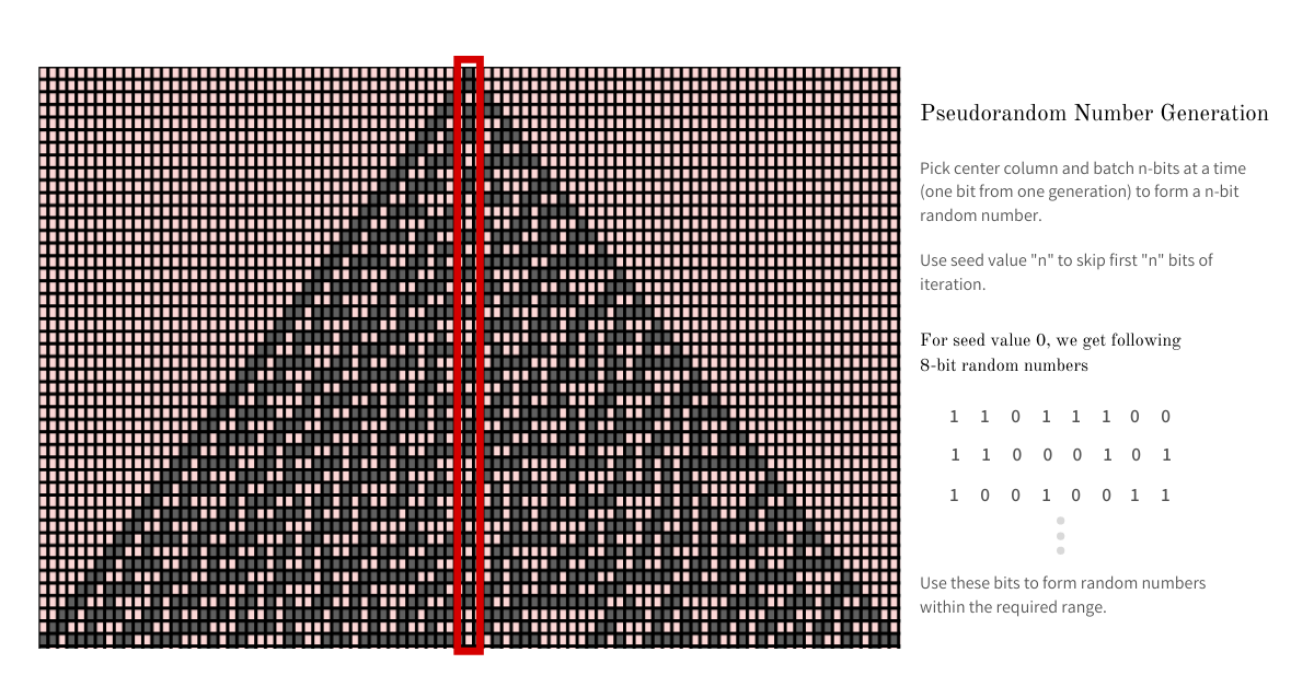 Pseudorandom Number Rule 30