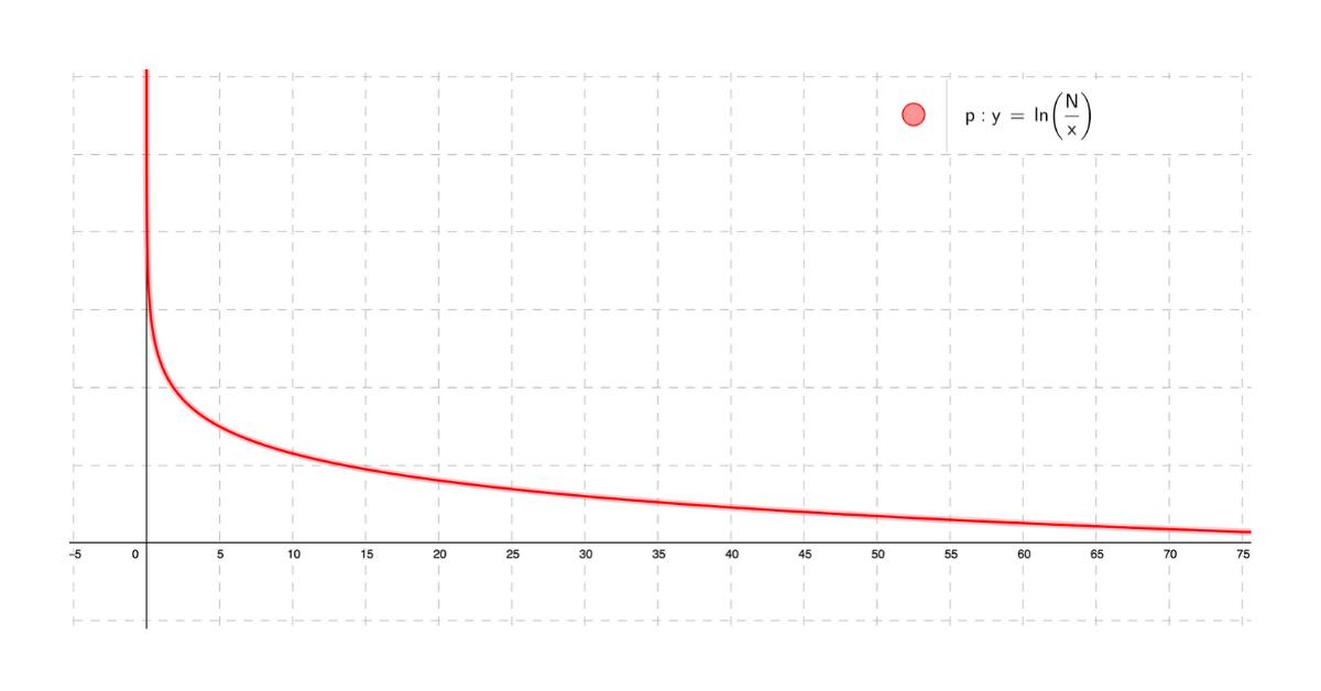 IDF Graph